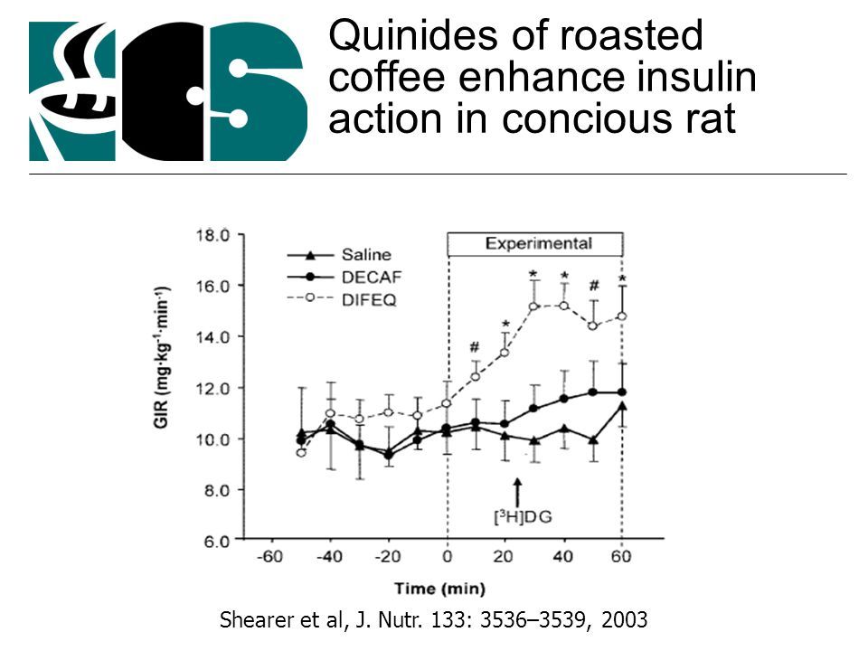 Quinides of roasted coffee enhance insulin action in concious rat Shearer et al, J.