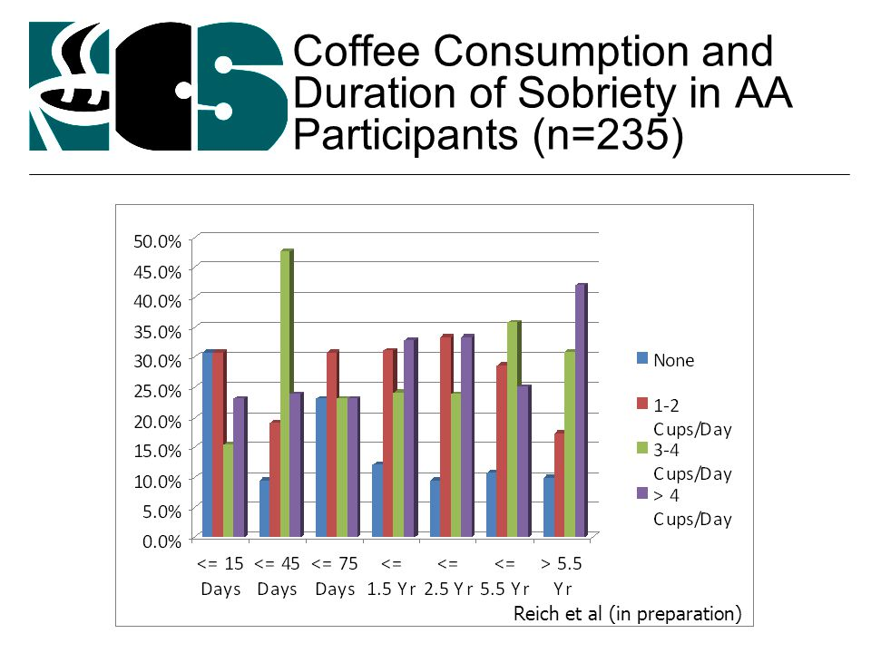 Coffee Consumption and Duration of Sobriety in AA Participants (n=235) Reich et al (in preparation)