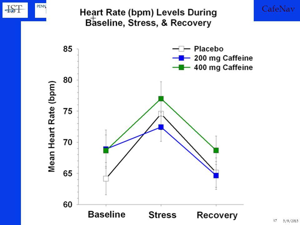 5/9/2015 16 - 3 x 3 x 2 design - Caffeine: 0, 200, 400 mg (N=15 men per condition) - Task: Serial sub, driving, Argus - Appraisal: Median split (3 app