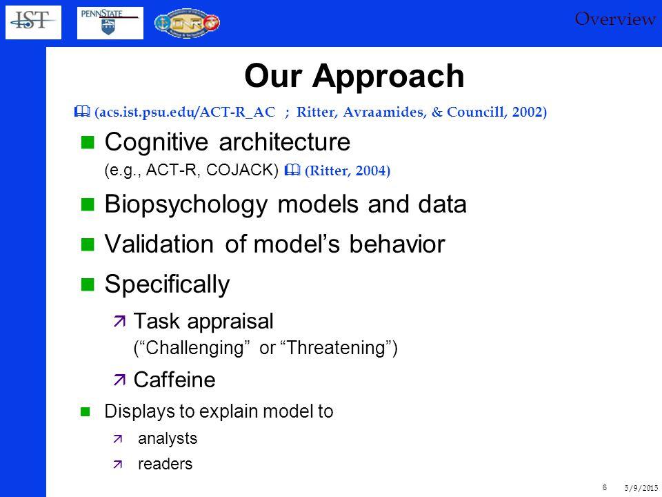 5/9/2015 16 - 3 x 3 x 2 design - Caffeine: 0, 200, 400 mg (N=15 men per condition) - Task: Serial sub, driving, Argus - Appraisal: Median split (3 approvals in hand) CafeNav