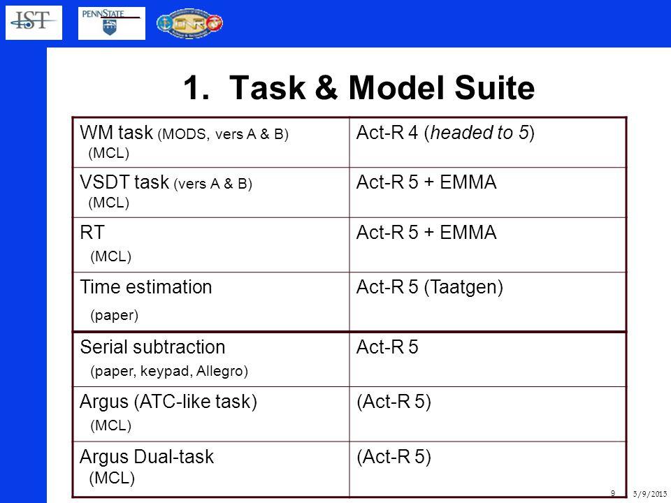 5/9/2015 8 1. CafeNav Measures and Tasks (N=45/135) Heart rate, BP/3 min., Cortisol,  Am, DHEA, TimeE [Taatgen], mood, appraisal Visual signal detect