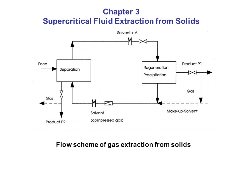 Flow scheme of gas extraction from solids Chapter 3 Supercritical Fluid Extraction from Solids
