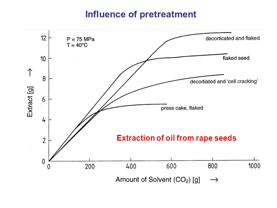 Extraction of oil from rape seeds Influence of pretreatment