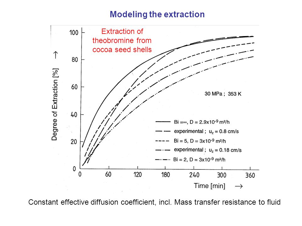 Extraction of theobromine from cocoa seed shells Constant effective diffusion coefficient, incl.