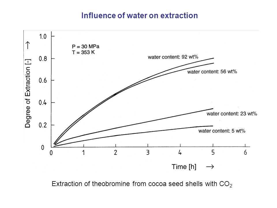 Extraction of theobromine from cocoa seed shells with CO 2 Influence of water on extraction