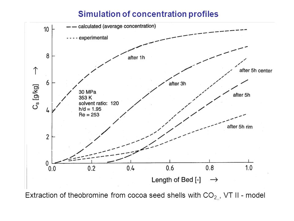 Extraction of theobromine from cocoa seed shells with CO 2,,, VT II - model Simulation of concentration profiles