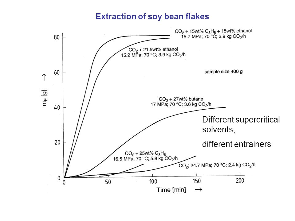 Different supercritical solvents, different entrainers Extraction of soy bean flakes