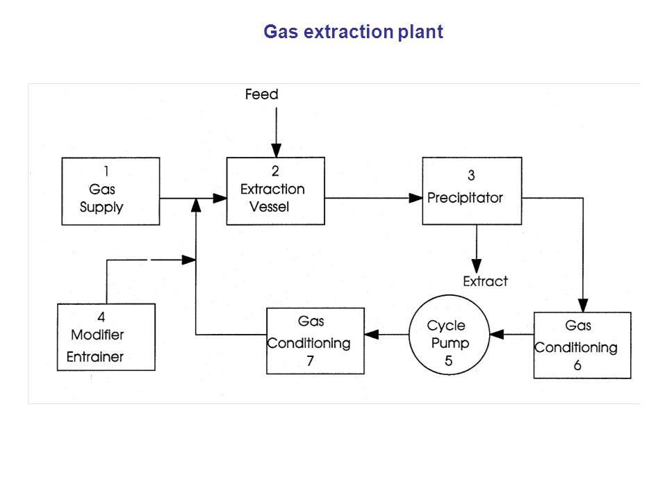 Gas extraction plant