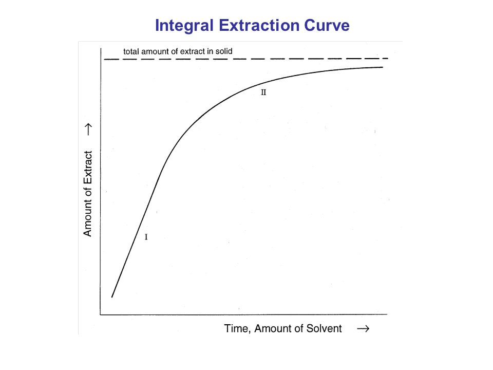 Integral Extraction Curve