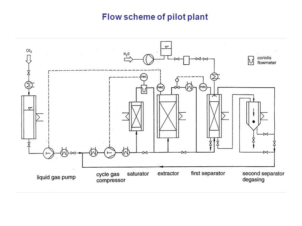 Flow scheme of pilot plant