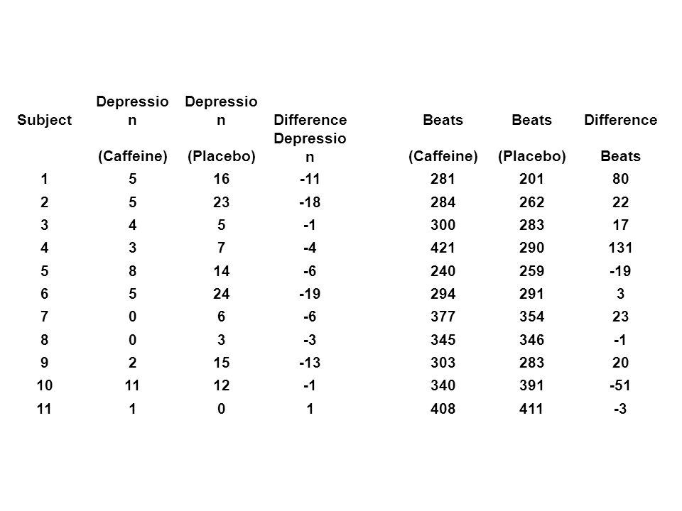 Does this matched pairs study give evidence that being deprived of caffeine raises depression scores.