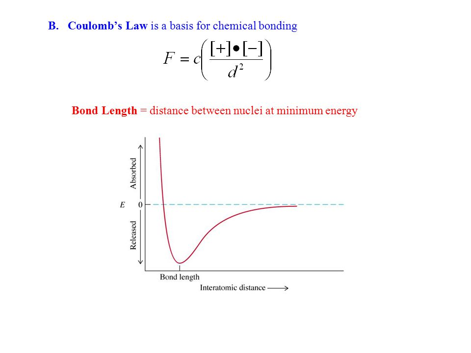 B. Coulomb's Law is a basis for chemical bonding Bond Length = distance between nuclei at minimum energy