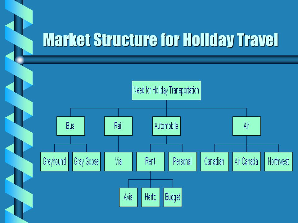 Market Structure for Holiday Travel