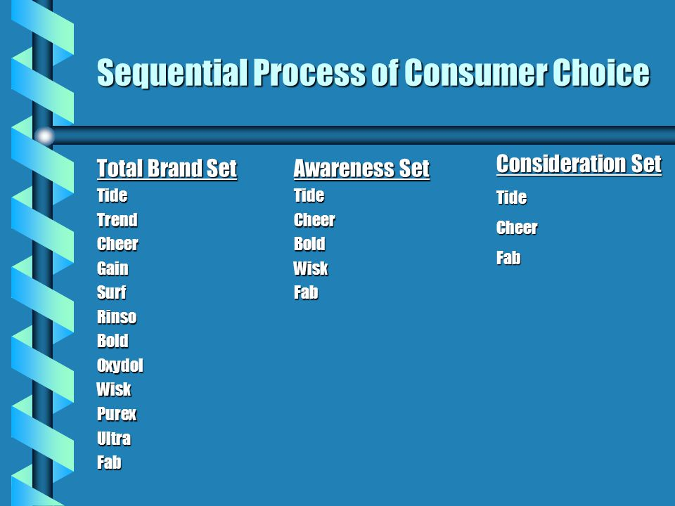 Sequential Process of Consumer Choice Total Brand Set TideTrendCheerGainSurfRinsoBoldOxydolWiskPurexUltraFab Awareness Set Tide Cheer Bold Wisk Fab Co