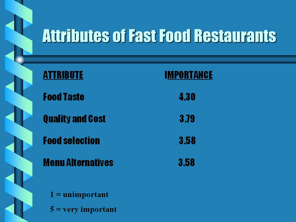 Attributes of Fast Food Restaurants 1 = unimportant 5 = very important