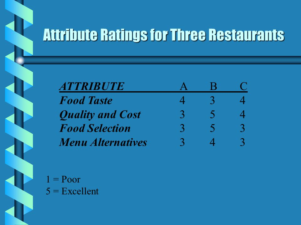 Attribute Ratings for Three Restaurants ATTRIBUTEABC Food Taste434 Quality and Cost354 Food Selection353 Menu Alternatives343 1 = Poor 5 = Excellent