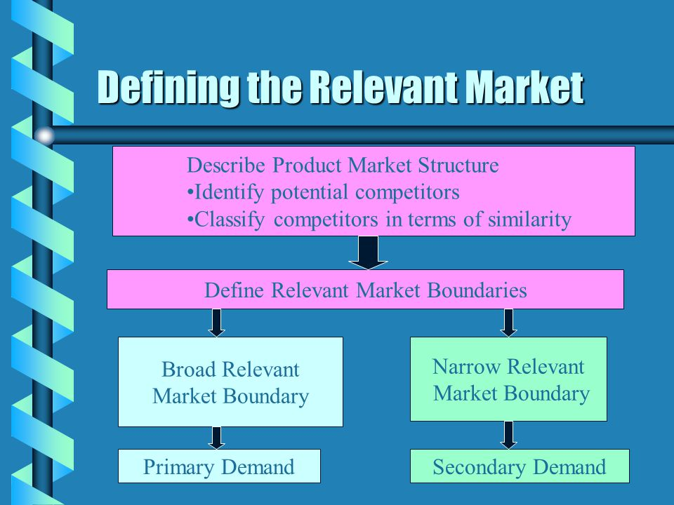 Defining the Relevant Market Describe Product Market Structure Identify potential competitors Classify competitors in terms of similarity Define Relev