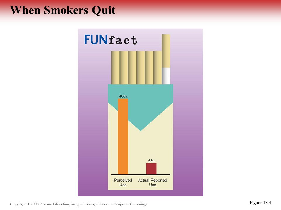 Copyright © 2008 Pearson Education, Inc., publishing as Pearson Benjamin Cummings When Smokers Quit Figure 13.4