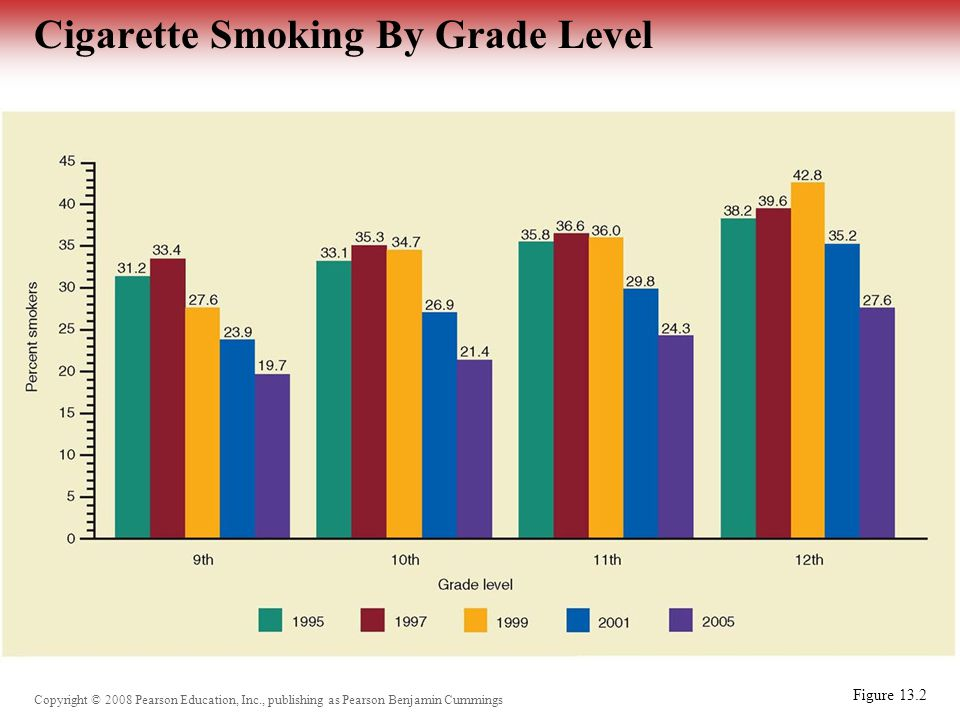 Copyright © 2008 Pearson Education, Inc., publishing as Pearson Benjamin Cummings Cigarette Smoking By Grade Level Figure 13.2
