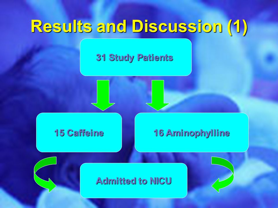 Results and Discussion (1) 31 Study Patients 15 Caffeine 16 Aminophylline Admitted to NICU