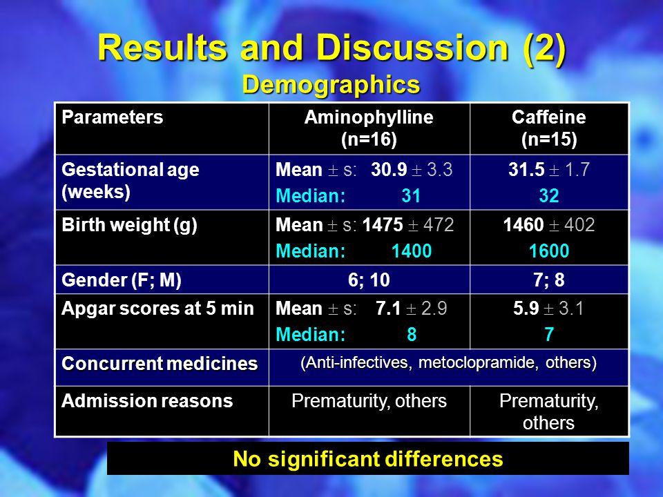 Results and Discussion (2) Demographics ParametersAminophylline (n=16) Caffeine (n=15) Gestational age (weeks) Mean  s:30.9  3.3 Median:31 31.5  1.