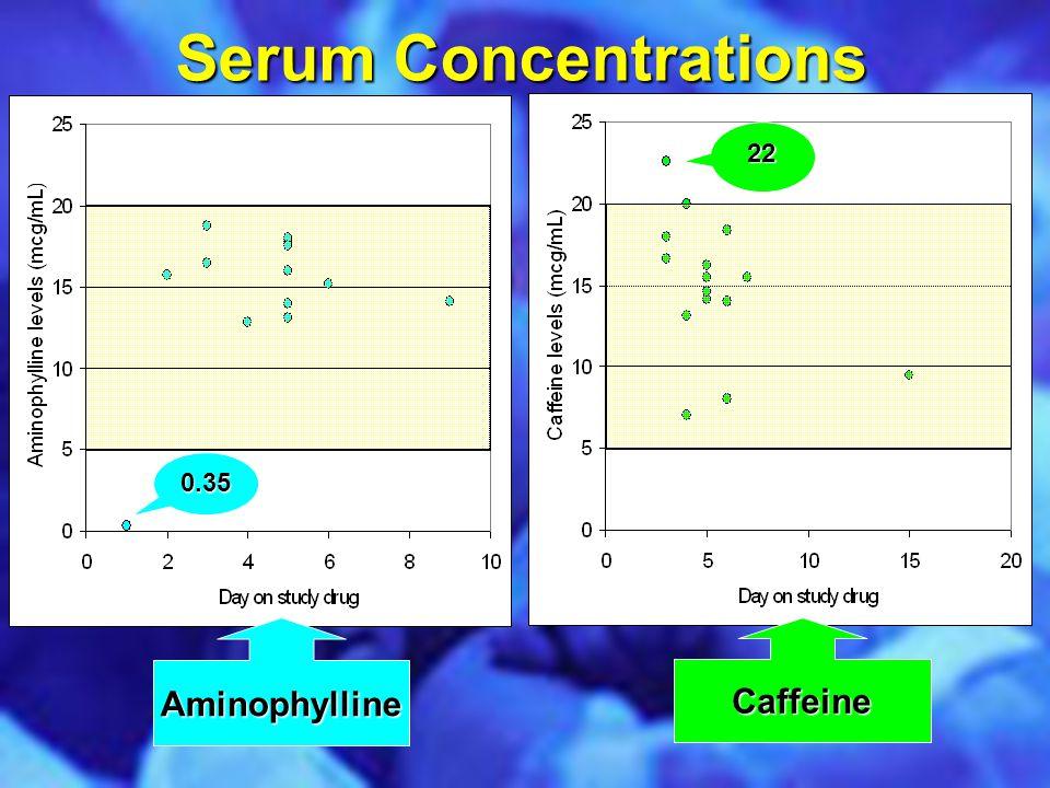 Serum Concentrations 0.35 AminophyllineCaffeine 22