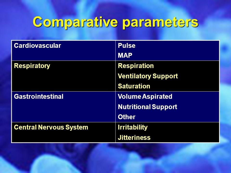 Comparative parameters CardiovascularPulse MAP RespiratoryRespiration Ventilatory Support Saturation GastrointestinalVolume Aspirated Nutritional Supp