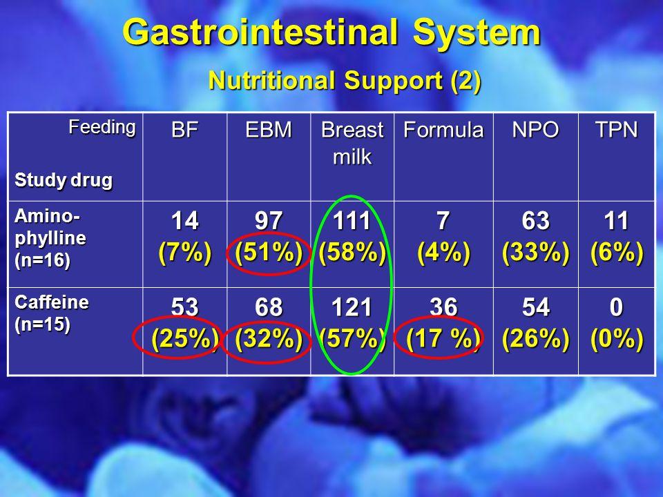 Gastrointestinal System Nutritional Support (2) Feeding Study drug BFEBM Breast milk FormulaNPOTPN Amino- phylline (n=16) 14(7%) 97 (51%) 111 (58%) 7(