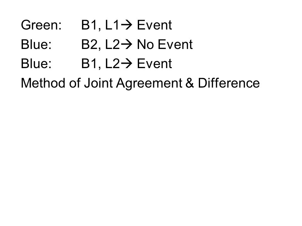 Green:B1, L1  Event Blue:B2, L2  No Event Blue:B1, L2  Event Method of Joint Agreement & Difference