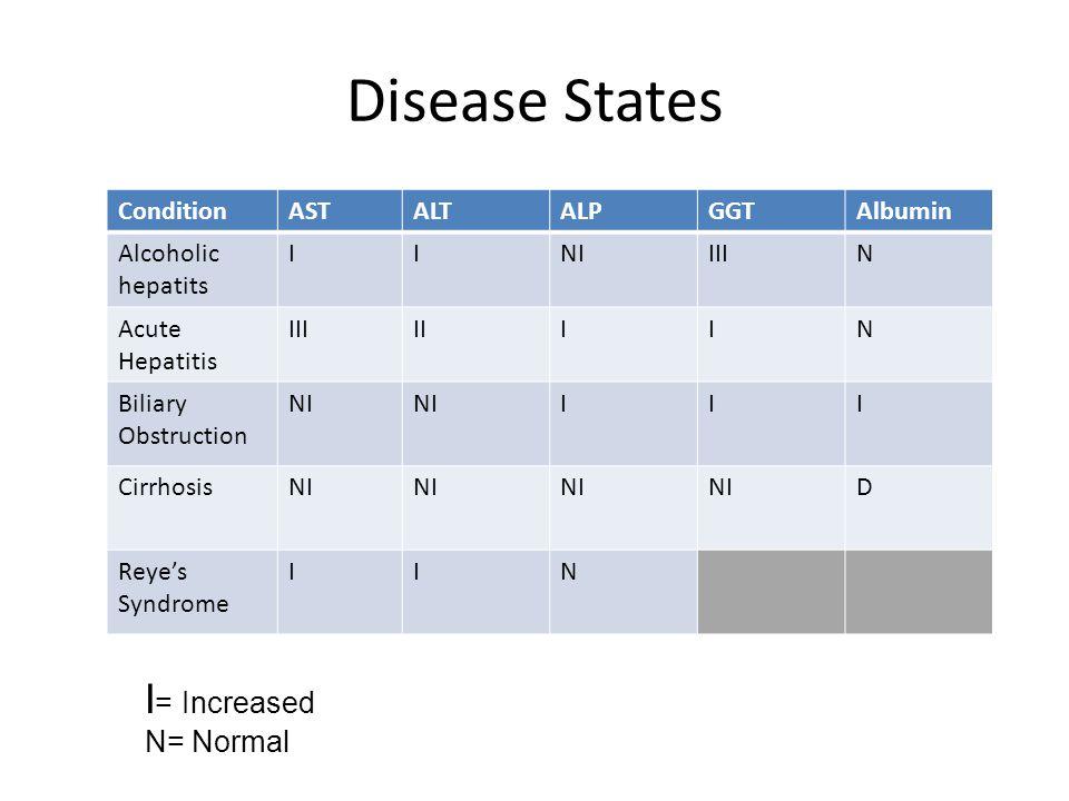 Disease States ConditionASTALTALPGGTAlbumin Alcoholic hepatits IINIIIIN Acute Hepatitis IIIIIIIN Biliary Obstruction NI III CirrhosisNI D Reye's Syndr