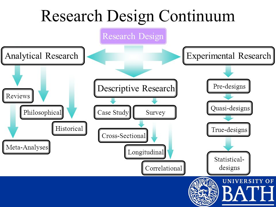 Research Design Continuum Research DesignAnalytical ResearchDescriptive ResearchExperimental Research ReviewsHistoricalPhilosophicalCase StudySurveyCross-SectionalLongitudinalCorrelationalPre-designsQuasi-designsTrue-designs Statistical- designs Meta-Analyses