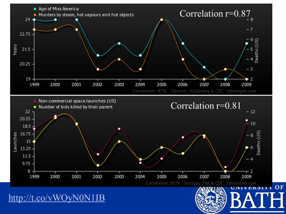 http://t.co/vWOyN0N1IB Correlation r=0.87 Correlation r=0.81