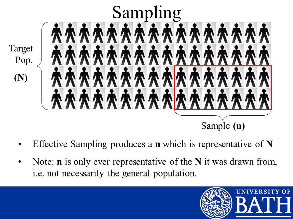 Sampling Target Pop. (N) Sample (n) Effective Sampling produces a n which is representative of N Note: n is only ever representative of the N it was d
