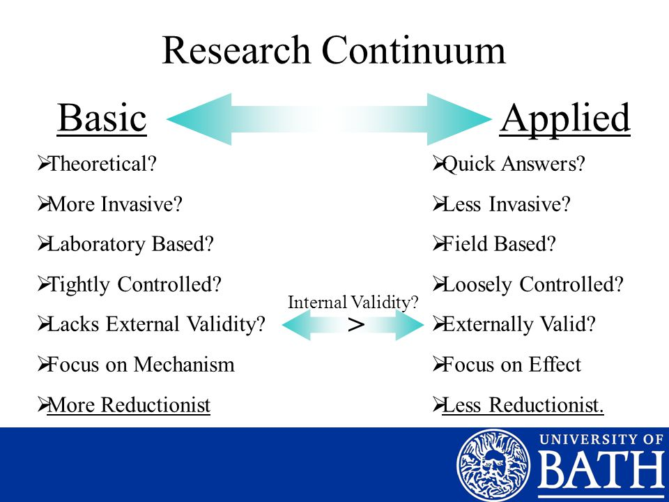 Research Continuum BasicApplied  Theoretical?  More Invasive?  Laboratory Based?  Tightly Controlled?  Lacks External Validity?  Focus on Mechan