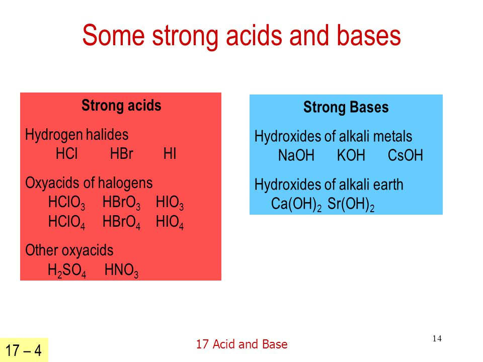 17 Acid and Base 14 Some strong acids and bases Strong acids Hydrogen halides HCl HBr HI Oxyacids of halogens HClO 3 HBrO 3 HIO 3 HClO 4 HBrO 4 HIO 4 Other oxyacids H 2 SO 4 HNO 3 Strong Bases Hydroxides of alkali metals NaOH KOH CsOH Hydroxides of alkali earth Ca(OH) 2 Sr(OH) 2 17 – 4