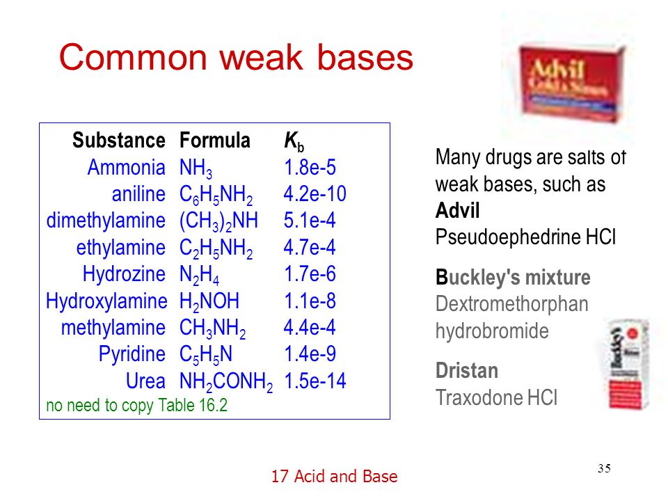 17 Acid and Base 35 Common weak bases Substance Formula K b Ammonia NH 3 1.8e-5 aniline C 6 H 5 NH 2 4.2e-10 dimethylamine (CH 3 ) 2 NH 5.1e-4 ethylamine C 2 H 5 NH 2 4.7e-4 Hydrozine N 2 H 4 1.7e-6 Hydroxylamine H 2 NOH1.1e-8 methylamineCH 3 NH 2 4.4e-4 Pyridine C 5 H 5 N1.4e-9 Urea NH 2 CONH 2 1.5e-14 no need to copy Table 16.2 Many drugs are salts of weak bases, such as Advil Pseudoephedrine HCl Buckley s mixture Dextromethorphan hydrobromide Dristan Traxodone HCl