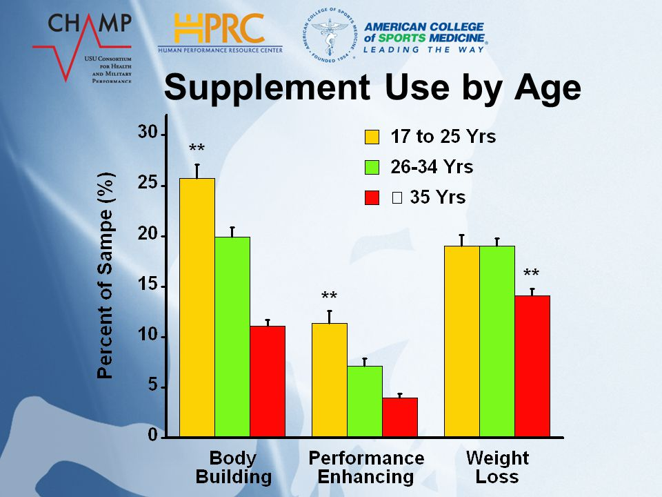 Supplement Use by Gender