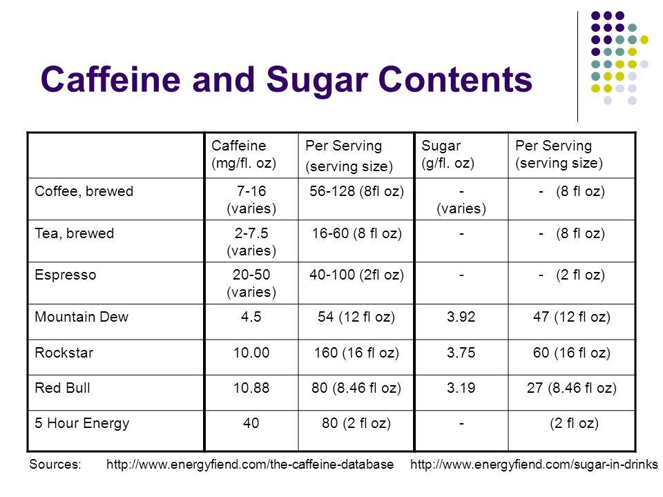 Caffeine and Sugar Contents Caffeine (mg/fl. oz) Per Serving (serving size) Sugar (g/fl. oz) Per Serving (serving size) Coffee, brewed7-16 (varies) 56