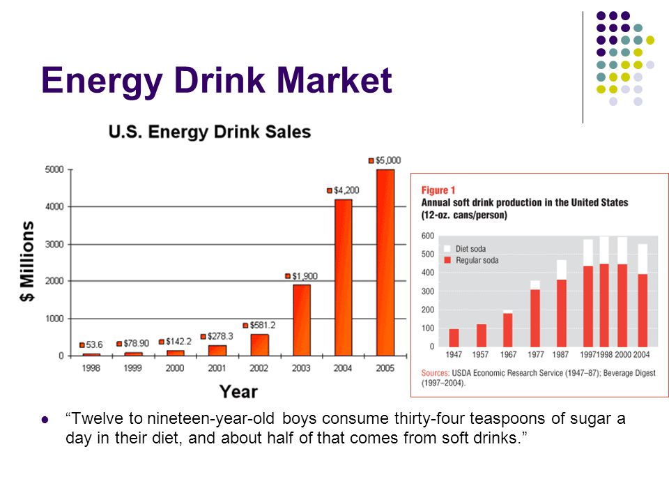 """Energy Drink Market """"Twelve to nineteen-year-old boys consume thirty-four teaspoons of sugar a day in their diet, and about half of that comes from so"""