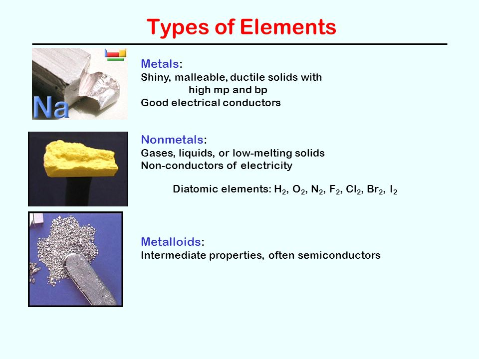 Types of Elements Metals: Shiny, malleable, ductile solids with high mp and bp Good electrical conductors Nonmetals: Gases, liquids, or low-melting solids Non-conductors of electricity Metalloids: Intermediate properties, often semiconductors Diatomic elements: H 2, O 2, N 2, F 2, Cl 2, Br 2, I 2