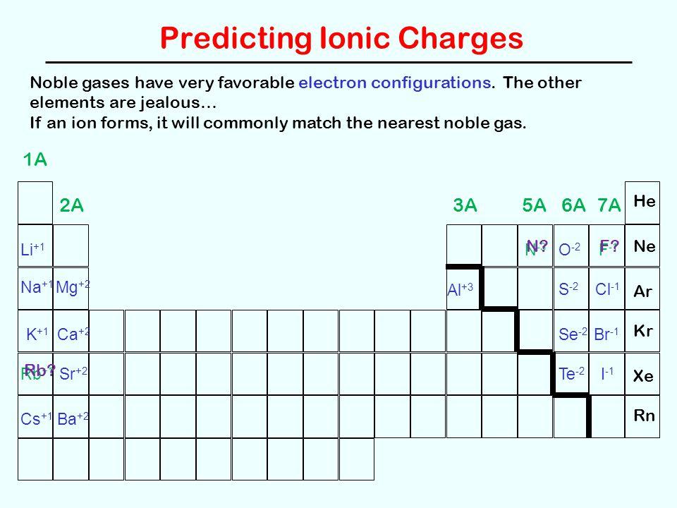 Predicting Ionic Charges Li +1 Na +1 K +1 Rb +1 Cs +1 Mg +2 Ca +2 Sr +2 Ba +2 Al +3 O -2 S -2 Se -2 Te -2 F -1 Cl -1 Br -1 I -1 N -3 1A 2A3A7A6A5A He Ne Ar Kr Xe Rn F.
