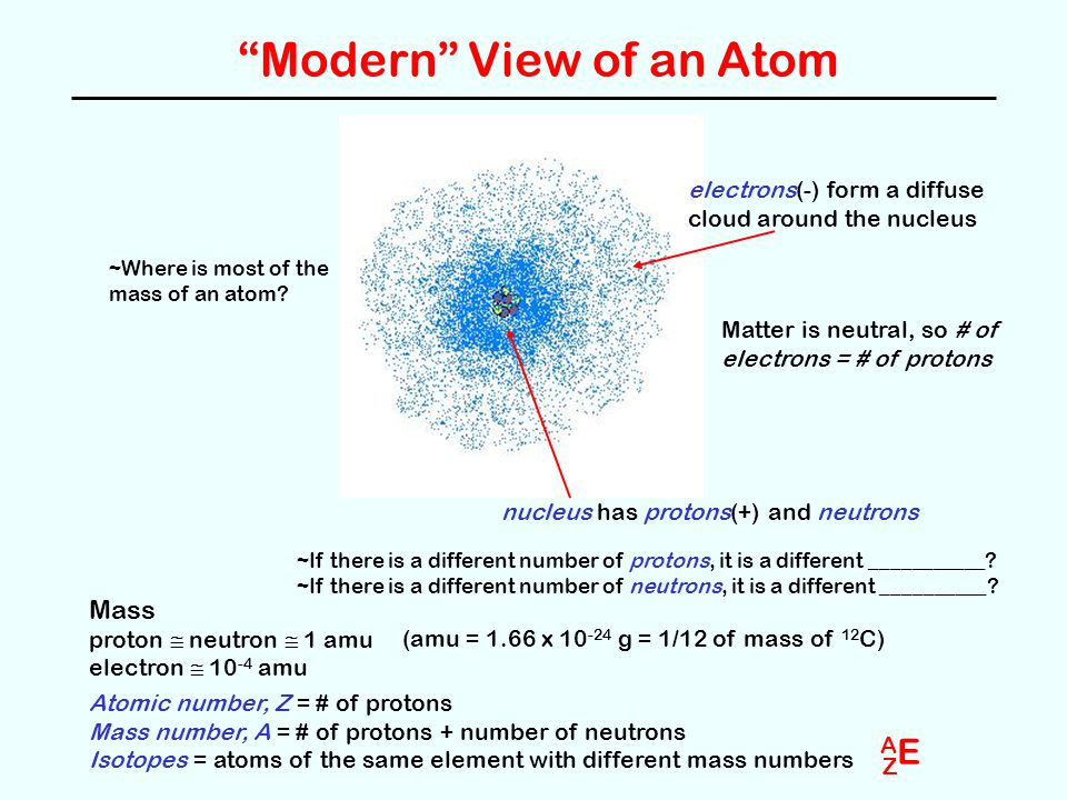 Modern View of an Atom nucleus has protons(+) and neutrons electrons(-) form a diffuse cloud around the nucleus Mass proton  neutron  1 amu electron  10 -4 amu (amu = 1.66 x 10 -24 g = 1/12 of mass of 12 C) ~If there is a different number of protons, it is a different ___________.