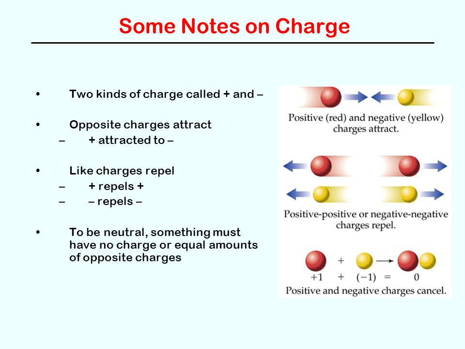 Some Notes on Charge Two kinds of charge called + and – Opposite charges attract –+ attracted to – Like charges repel –+ repels + –– repels – To be neutral, something must have no charge or equal amounts of opposite charges