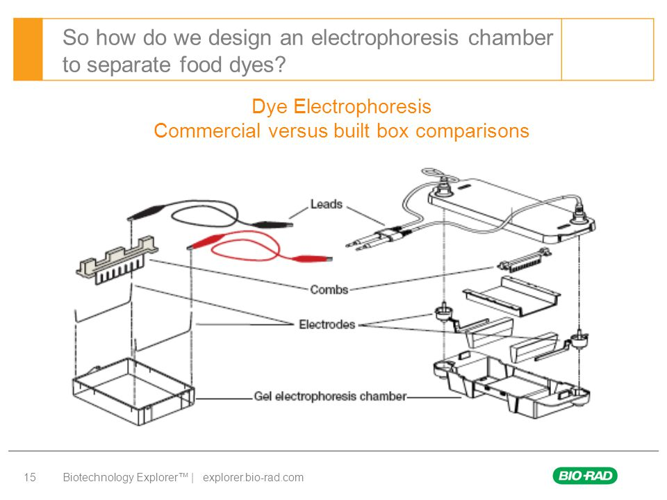 Biotechnology Explorer™ | explorer.bio-rad.com 15 So how do we design an electrophoresis chamber to separate food dyes.