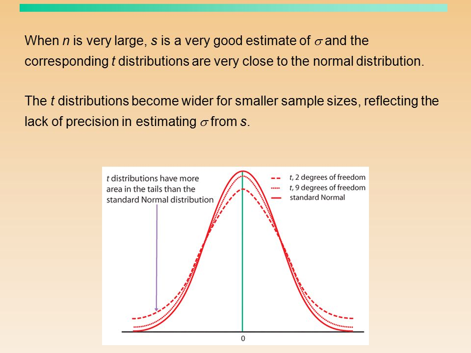 When n is very large, s is a very good estimate of  and the corresponding t distributions are very close to the normal distribution. The t distributi