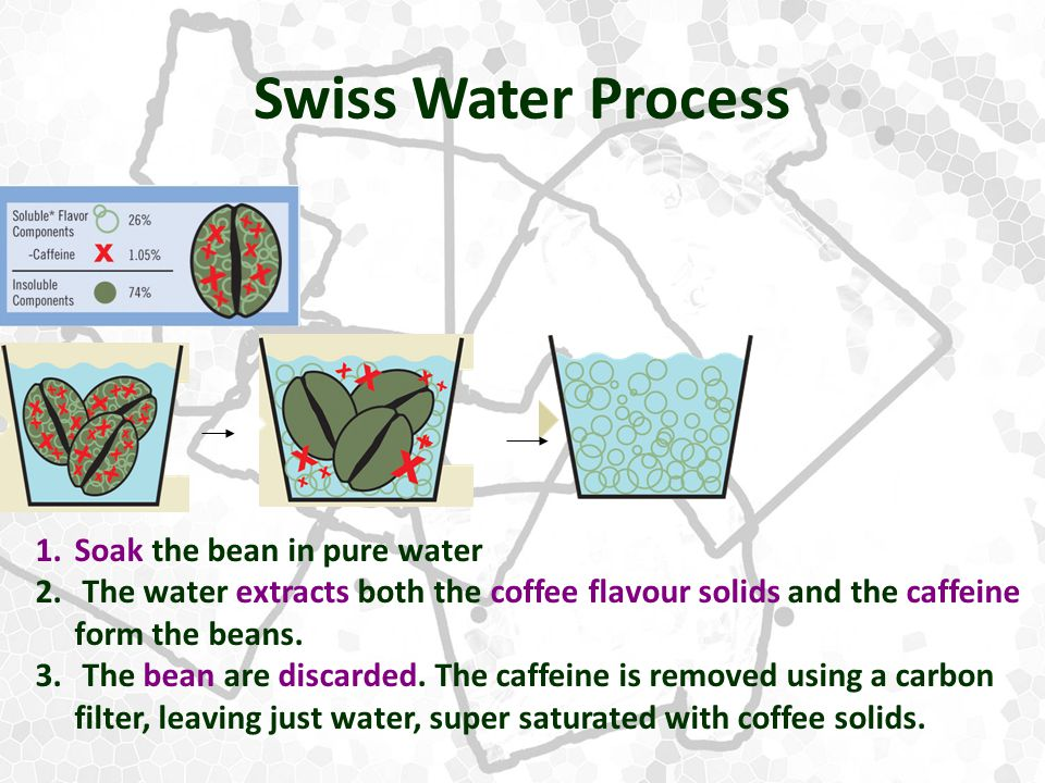 Swiss Water Process 1.Soak the bean in pure water 2.