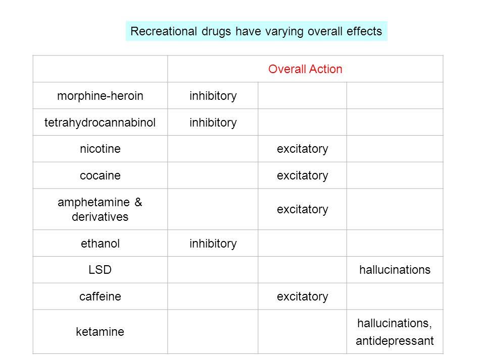 Overall Action morphine-heroininhibitory tetrahydrocannabinolinhibitory nicotineexcitatory cocaineexcitatory amphetamine & derivatives excitatory ethanolinhibitory LSDhallucinations caffeineexcitatory ketamine hallucinations, antidepressant Recreational drugs have varying overall effects