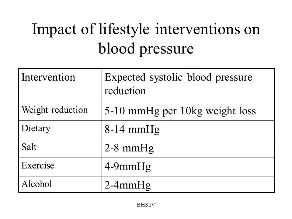 BHS IV Impact of lifestyle interventions on blood pressure 2-4mmHg Alcohol 4-9mmHg Exercise 2-8 mmHg Salt 8-14 mmHg Dietary 5-10 mmHg per 10kg weight