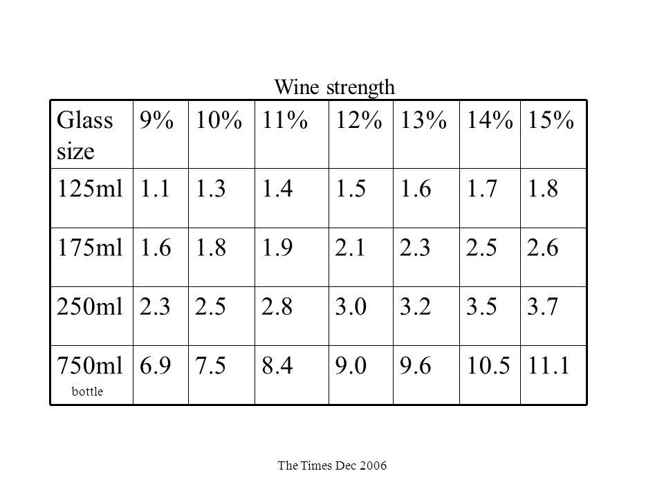 The Times Dec 2006 Wine strength 11.110.59.69.08.47.56.9750ml bottle 3.73.53.23.02.82.52.3250ml 2.62.52.32.11.91.81.6175ml 1.81.71.61.51.41.31.1125ml