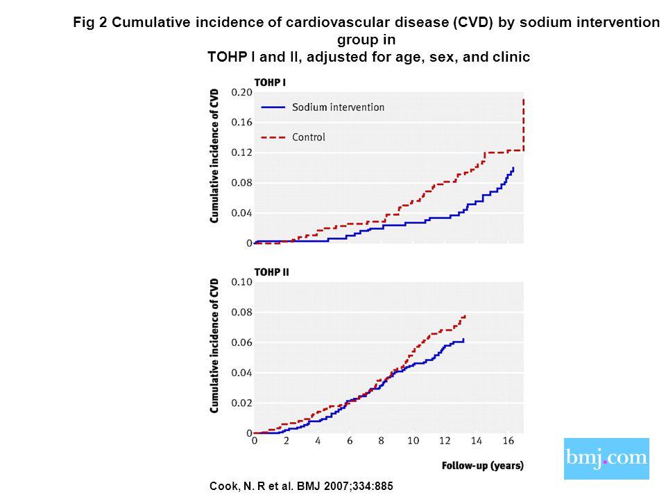 Copyright ©2007 BMJ Publishing Group Ltd. Cook, N. R et al. BMJ 2007;334:885 Fig 2 Cumulative incidence of cardiovascular disease (CVD) by sodium inte